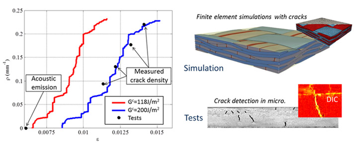 Forecasting crack density on mesoscopic scale in 2D Glass/Epoxy woven composite and experimental validation