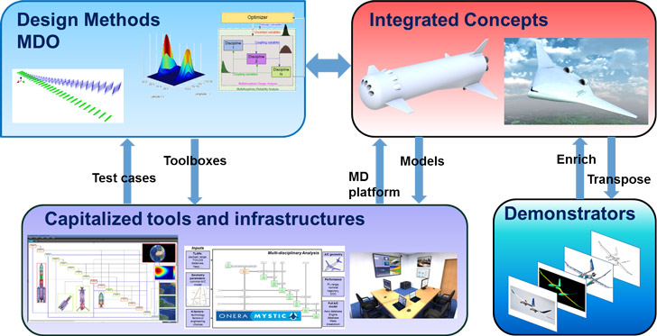 Multidisciplinary methods, integrated concepts (M2CI)