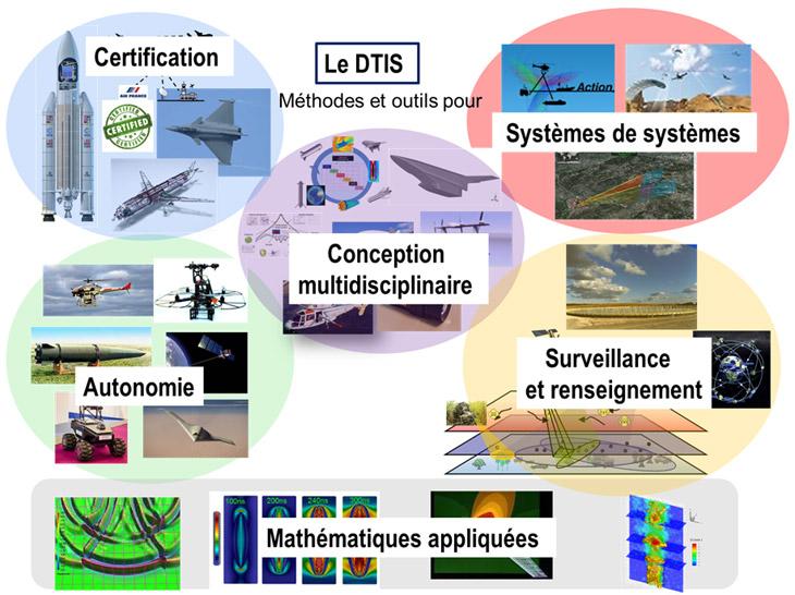ONERA - DTIS - Département Traitement de l'Information et Systèmes