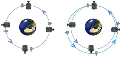 Principle of the Microscope mission
