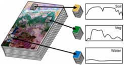 Principe de l'imagerie hyperspectrale
